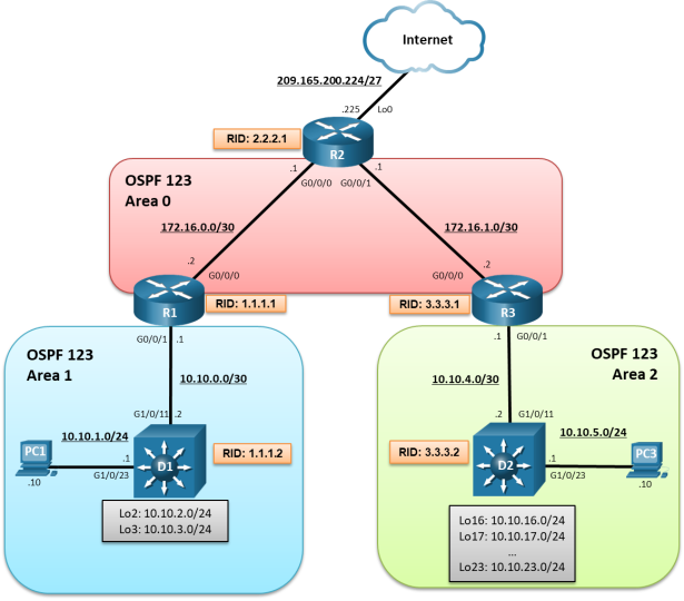 The topology has 3 routers, 2 switches and 2 PCs. PC1 is connected to D1 G1/0/23. D1 G1/0/5 is connected R1 to G0/0/1. R1 G0/0/0 is connected to R2 G0/0/0. R2 G0/0/1 is connected to R3 G0/0/0. R3 G0/0/1 is connected to D2 G1/0/11. D2 G1/0/23 is connected to PC3.
