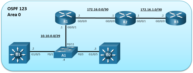 The topology has 3 routers, 2 layer 3 switches and 1 layer 2 switch. R1 G0/0/1 is connected to A1 F0/11. R1 G0/0/0 is connected to R2 G0/0/0. R2 G0/0/1 is connected to R3 G0/0/0. A1 F0/1 is connected D1 G1/0/5. A1 F0/3 is connected to D2 G1/0/5.