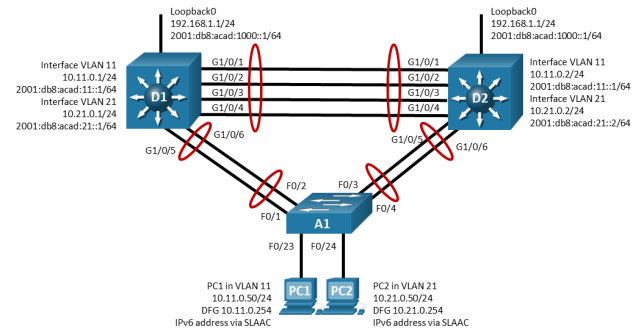 This topology has 3 switches and 2 PCs. D1 G1/0/1 is connected to D2 G1/0/1. D1 G1/0/2 is connected to D2 G1/0/2. D1 G1/0/3 is connected to D2 G1/0/3. D1 G1/0/4 is connected to D2 G1/0/4. D1 G1/0/5 is connected to A1 F0/1. D1 G1/0/6 is connected to A1 F0/2. D2 G1/0/5 is connected to A1 F0/3. D2 G1/0/6 is connected to A1 F0/4. PC1 is connected to A1 F0/23. PC2 is connected to A1 F0/24.