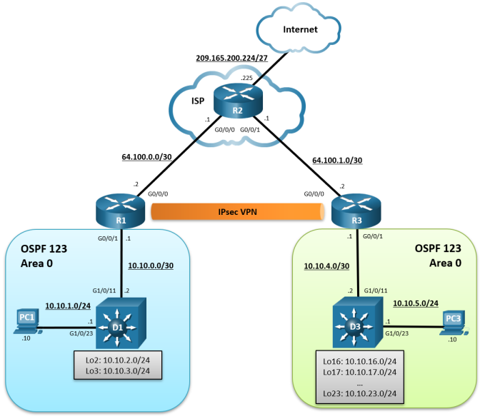 this topology has 3 routers, 2 switches and 2 PCs. PC1 is connected to D1 G1/0/23. D1 G1/0/11 is connected to R1 G0/0/1. R1 g0/0/0 is connected to R2 g0/0/0. r2 g0/0/1 is connected to R3 G0/0/0. R3 G0/0/1 is connected to D3 G1/0/11. D3 G1/0/23 is connected to PC3.