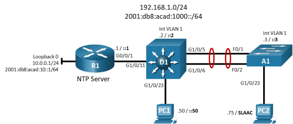 this topology has 1 router, 2 switches and 2 PCs. R1 G0/0/1 is connected to D1 G1/0/11. D1 G10/23 is connected to PC1. D1 g1/0/5 is connected to A1 F0/1. D1 g1/0/6 is connected to A1 F0/2. A1 G1/0/23 is connected to PC2.