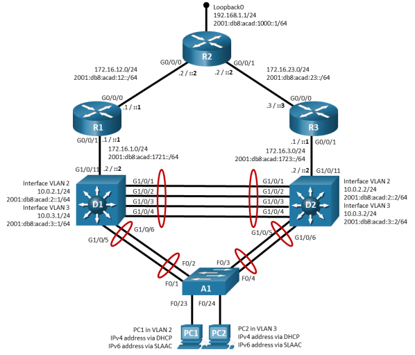 This topology has 3 routers, 3 switches, and 2 PCs. R1 G0/0/0 is connected to R2 G0/0//0. R2 G0/0/1 is connected to R3 G0/0/0. D1 G1/0/1 is connected to D2 G1/0/1. D1 G1/0/2 is connected to D2 G1/0/2. D1 G1/0/3 is connected to D2 G1/0/3. D1 G1/0/4 is connected to D2 G1/0/4. D1 G1/0/5 is connected to A1 F0/1. D1 G1/0/6 is connected to A1 F0/2. D2 G1/0/5 is connected to A1 F0/3. D2 G1/0/6 is connected to A1 F0/4. PC1 is connected to A1 F0/23. PC2 is connected to A1 F0/24.