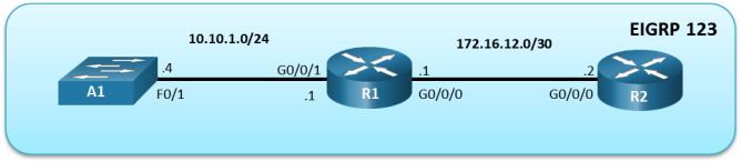 This topology has 2 routers and 1 switch. A1 fa0/1 is connected to R1 g0/0/1. R1 G0/0/0 is connected R2 G0/0/0.