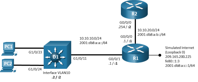 This topology uses 2 routers, 1 switch, and 2 PCs. PC1 is connected to D1 G1/0/23. PC2 is connected to D1 G1/0/24. D1 G1/0/11 is connected to R1 G0/0/1. R1 G0/0/0 is connected to R2 G0/0/0.