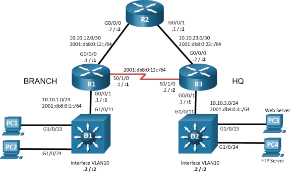 This topology displays 3 routers, 2 switches, and 4 PCs. PC1 is connected to D1 G1/0/23. PC2 is connected to D1 G1/0/24. D1 G1/0/11 is connected to R1 G0/0/1. R1 G0/0/0 is connected to R2 G0/0/0. R1 S0/1/0 is connected to R3 S0/1/0. R2 G0/0/1 is connected to R3 G0/0/0. R3 G0/0/1 is connected to D2 G1/0/11. PC3 is connected to D2 G1/0/23. PC4 is connected to D2 G1/0/24.