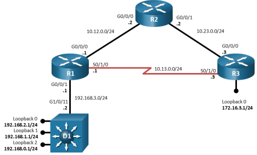 This topology displays 3 routers and 1 switch. PC1 is connected to D1 G1/0/23. D1 G1/0/11 is connected to R1 G0/0/1. R1 G0/0/0 is connected to R2 G0/0/0. R1 S0/1/0 is connected to R3 S0/1/0. R2 G0/0/1 is connected to R3 G0/0/0. R3 G0/0/1 is connected to D2 G1/0/11.