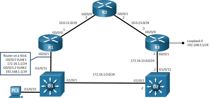 This topology displays 3 routers, 2 switches, and 1 PC. PC1 is connected to D1 G1/0/23. D1 G1/0/11 is connected to R1 G0/0/1. R1 G0/0/0 is connected to R2 G0/0/0. R2 G0/0/1 is connected to R3 G0/0/0. R3 G0/0/1 is connected to D2 G1/0/11. D1 G1/0/1 is connected to D2 g1/0/1.