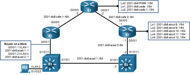 This topology has 3 routers, 2 switches, and 1 PC. PC1 is connected to D1 G1/0/23. D1 G1/0/11 is connected to R1 G0/0/1. R1 g0/0/0 is connected to R2 g0/0/0. R2 G0/0/1 is connected to R3 G0/0/0. R3 G0/0/1 is connected to D2 G1/0/11. D2 G1/0/1 is connected to D1 G1/0/1.