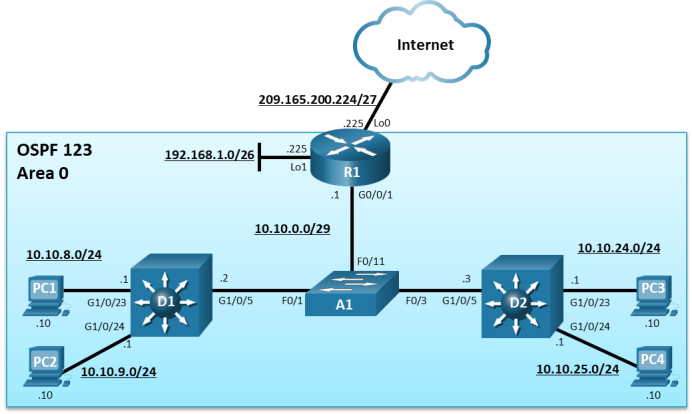 The topology has 1 router, 2 layer 3 switches,1 layer 2 switch, and 4 PCs. Pc 1 is connected to switch D1 G1/0/23. PC2 is connected to switch D1 G1/0/24. PC3 is connected to switch D2 G1/0/23. PC4 is connected switch D2 G1/0/24. Router R1 G0/0/1 is connected to switch A1 f0/11. D1 G1/0/5 is connected A1 f0/1. D2 G1/0/5 is connected to A1 f0/3.