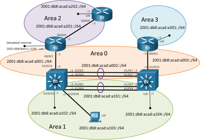 This topology has 3 routers, 2 switches and a PC. R2 G0/0/0 is connected to R1 G0/0/0. R1 G0/0/1 is connected D1 G1/0/11. D1 G1/0/1 is connected to D2 G1/0/1. D1 G1/0/2 is connected to D2 G1/0/2. D1 G1/0/3 is connected to D2 G1/0/3. D1 G1/0/4 is connected to D2 G1/0/4. D2 G1/0/11 is connected R3 G0/0/1. PC1 is connected to D1 G1/0/24.