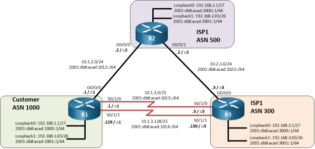 This topology has 3 routers. R1 G0/0/0 is connected to R2 G0/0//0. R1 S0/1/0 is connected to R3 S0/1/0. R1 S0/1/1 is connected to R3 S0/1/1. R2 G0/0/1 is connected to R3 G0/0/0.