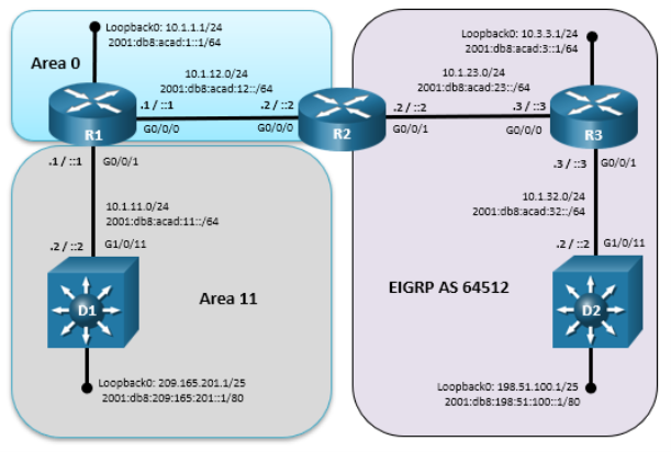 This topology has 3 routers and 2 switches. D1 g1/0/11 is connected to R1 G0/0/1. R1 G0/0/0 is connected to R2 G0/0/0. R2 g0/0/1 is connected to R3 G0/0/0. R3 g0/0/1 is connected to D2 G1/0/11.