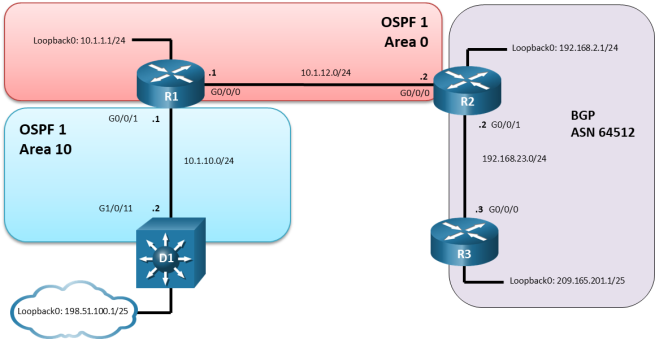 This topology has 3 routers and 2 switches. D1 g1/0/11 is connected to R1 G0/0/1. R1 G0/0/0 is connected to R2 G0/0/0. R2 G0/0/1 is connected to R3 G0/0/0.