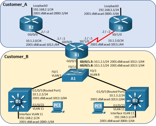 This topology has 3 routers, 3 switches and 2 PCs. R1 G0/0/0 is connected to R2 G0/0/0. R1 S0/1/0 is connected to R3 S0/1/0. R1 G0/0/1 is connected to A1 F0/11. A1 F0/1 is connected to D1 G1/0/5. A1 F0/3 is connected to D2 G1/0/5. PC1 is connected via D1 G1/0/23. PC3 is connected via D2 G1/0/23.