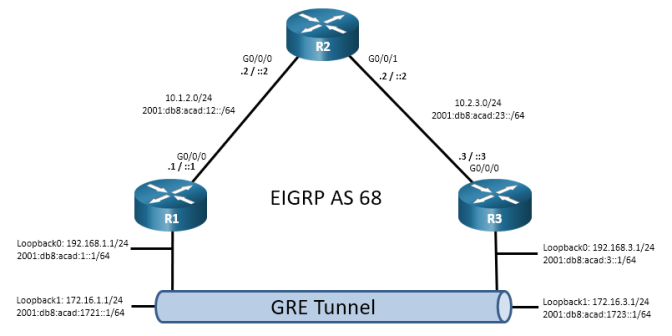 The topology has 3 routers. R1 G0/0/0 is connected to R2 G0/0/0. R2 G0/0/1 is connected R3 G0/0/0.