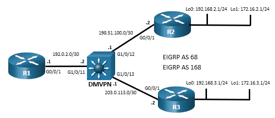 This topology has 3 routers and 1 switch. R1 G0/0/1 is connected D1 G1/0/11. R2 G0/0/1 is connected to D1 G1/012. R3 G0/0/1 is connected to D1 G1/0/13.
