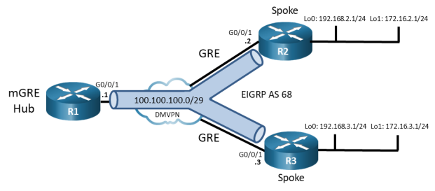 This topology has 3 routers and 1 switch. R1 G0/0/1 is connected switch DMVPN G1/0/11. R2 G0/0/1 is connected to switch DMVPN G1/012. R3 G0/0/1 is connected to switch DMVPN G1/0/13. This topology displays the spoke traffic from R2 and R3 must pass through the mGRE Hub R1.