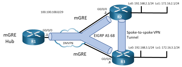 This topology has 3 routers and 1 switch. R1 G0/0/1 is connected switch DMVPN G1/0/11. R2 G0/0/1 is connected to switch DMVPN G1/012. R3 G0/0/1 is connected to switch DMVPN G1/0/13. This topology displays the spoke traffic from R2 and R3 must pass through the mGRE Hub R1 initially and then the traffic can travel directly between the spoke routers.