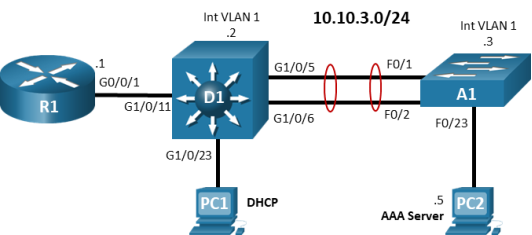 The topology has 1 router, 2 switches and 2 PCs. R1 G0/0/1 is connected to D1 G1/0/11. D1 G1/0/23 is connected to PC1. D1 G1/0/5 is connected to A1 F0/1. D1 G1/0/6 is connected to A1 F0/2. A1 F0/23 is connected to PC2.