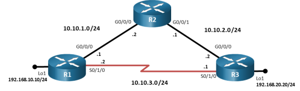 This topology has 3 routers. R1 G0/0/0 is connected to R2 G0/0/0. R2 G0/0/1 is connected R3 G0/0/0. R3 S0/1/0 is connected R1 S0/1/0/