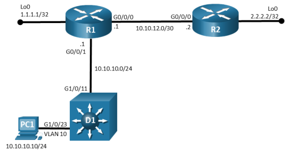 This topology has 2 routers, 1 switch and 1 PC. PC1 is connected to D1 G1/0/23. D1 G1/0/11 is connected to R1 g0/0/1. R1 G0/0/0 is connected to R2 G0/0/0.