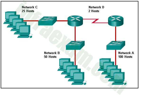 CCNA1 v7 & v7.02 - ITNv7 - Final Exam Answers 01