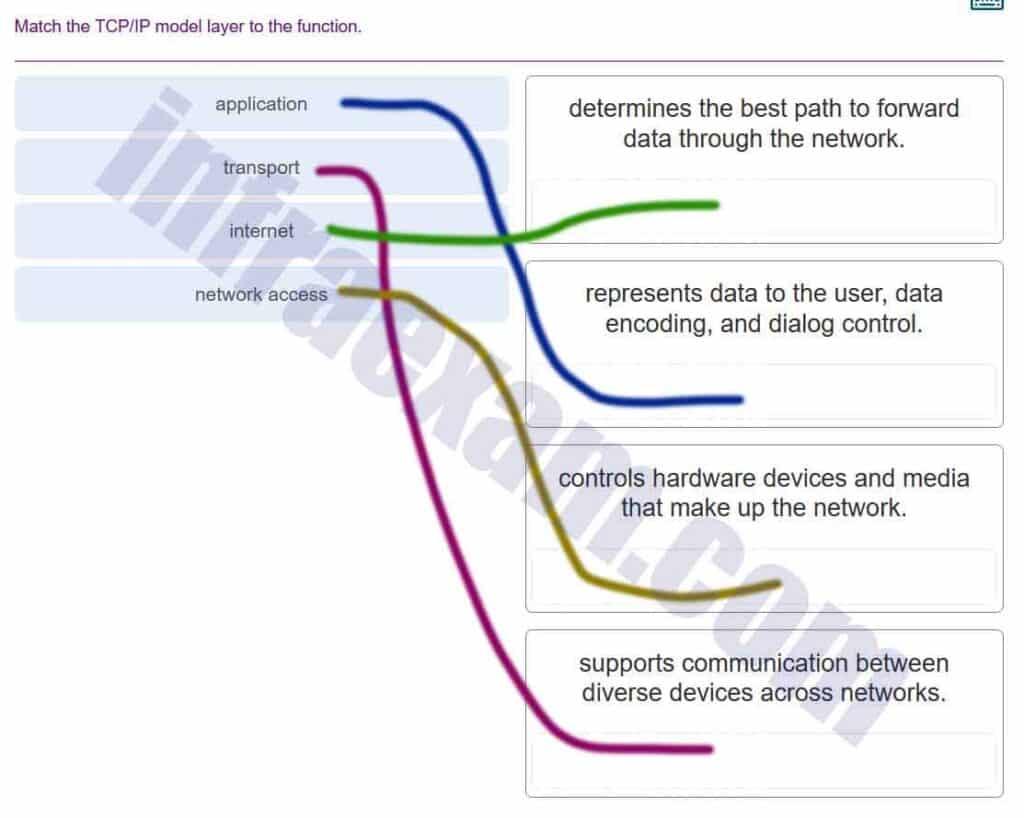 Networking Essentials (Version 2) - Networking Essentials 2.0 Final Exam Answers 002