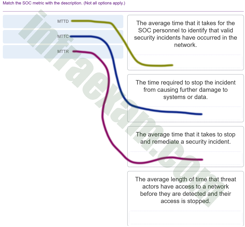 CyberOps Associate (Version 1.0) - CyberOps Associate 1.0 Final exam Answers 010