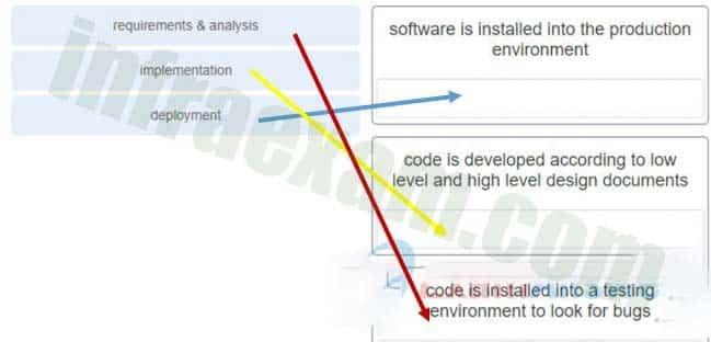 DevNet Associate (Version 1.0) – DevNet Associate 1.0 Final Exam Answers 03