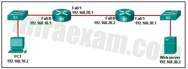 Networking Essentials (Version 2) - Networking Essentials 2.0 Final Exam Answers 07