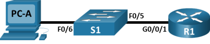 The topology is consist of a router, a switch and a PC. PC-A is connected S1 F0/6. S1 F0/5 is connected to R1 G0/0/1.