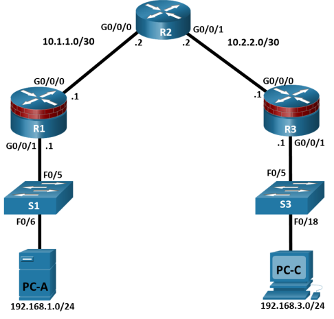 The topology has 3 routers, 2 switches and 2 PCs.