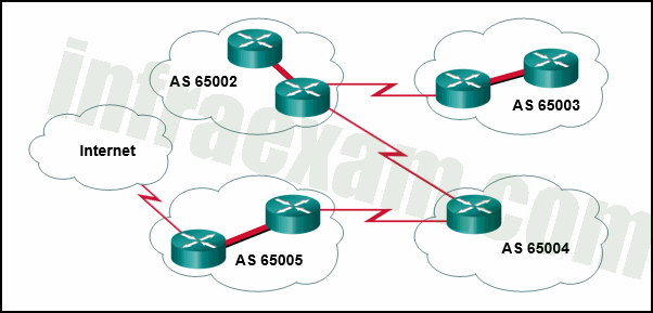 CCNPv8 ENCOR (Version 8.0) – Chapters 11 – 12 BGP Exam Answers 03