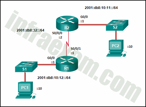 CCNPv8 ENCOR (Version 8.0) – Chapters 6 – 7 Routing Essentials and EIGRP Exam Answers 01