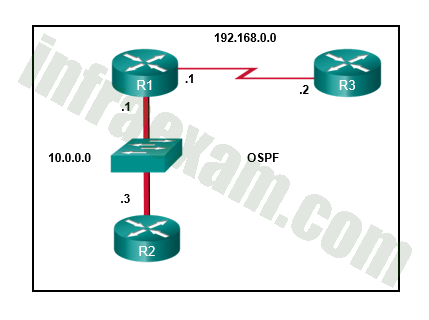 CCNPv8 ENCOR (Version 8.0) – Chapters 8 – 10 OSPF Exam Answers 03