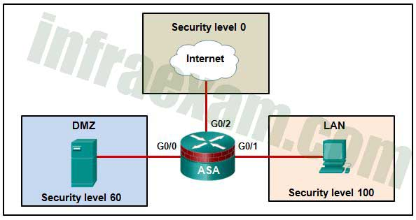 Network Security (Version 1) - Network Security 1.0 Modules 20-22 ASA Group Exam Answers 04