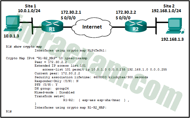 Network Security (Version 1) - Network Security 1.0 Final Exam Answers 10