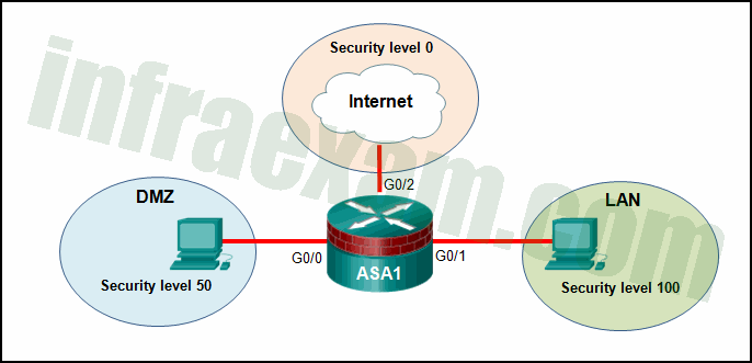 Network Security (Version 1) - Network Security 1.0 Final Exam Answers 11