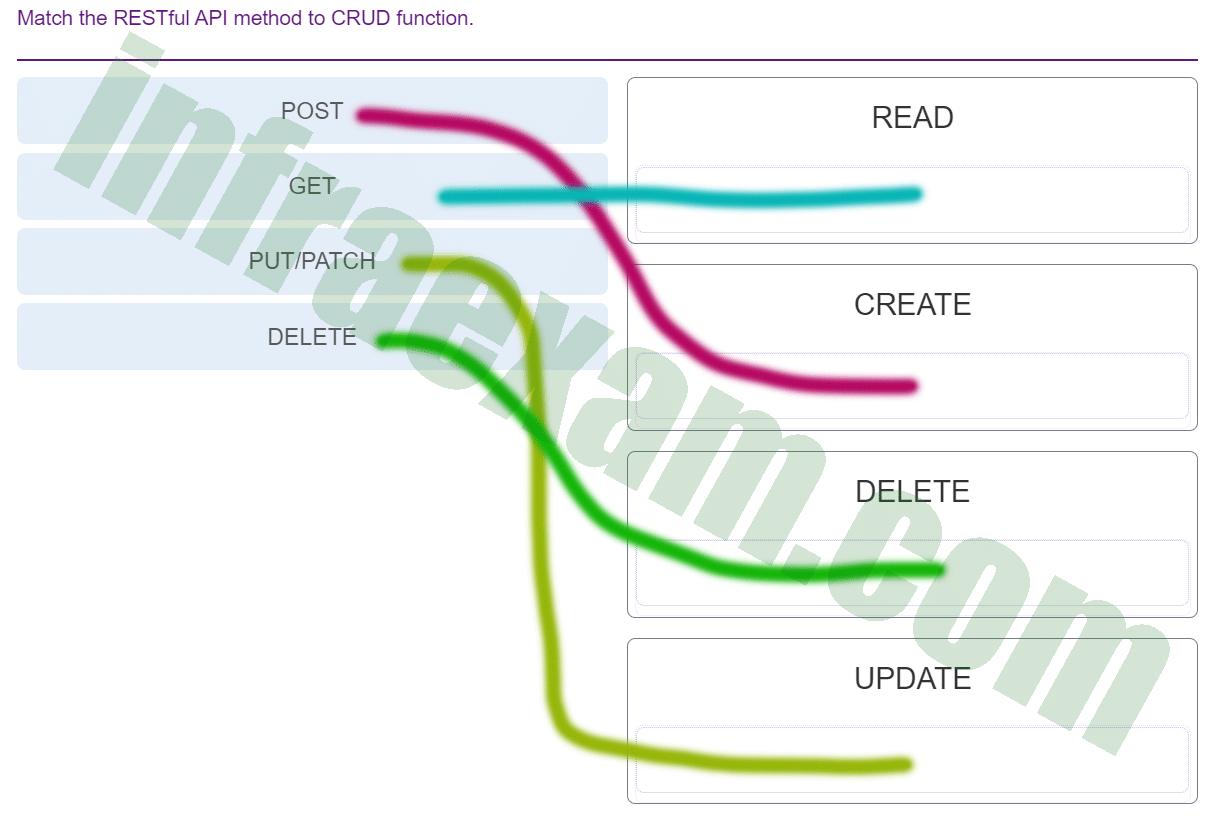 DevNet Associate (Version 1.0) – DevNet Associate Module 4 Exam Answers 001