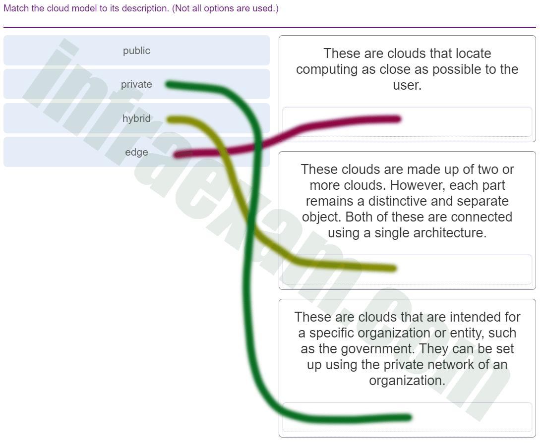 DevNet Associate (Version 1.0) - DevNet Associate Module 6 Exam Answers 001
